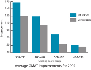 Bell Curves GMAT Score Improvements